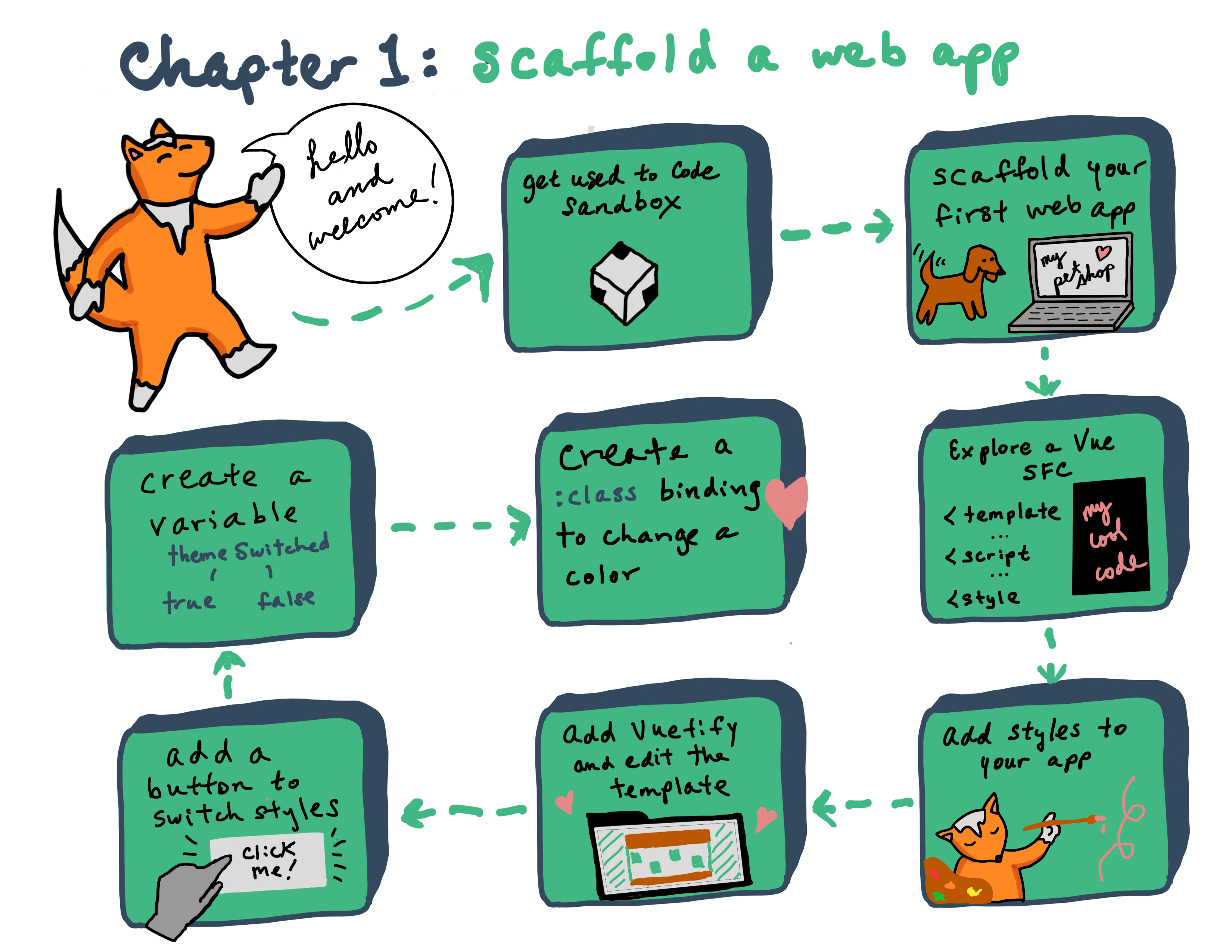 📋 Chapter 1: Introducing the My Pet Shop Web App | Vue